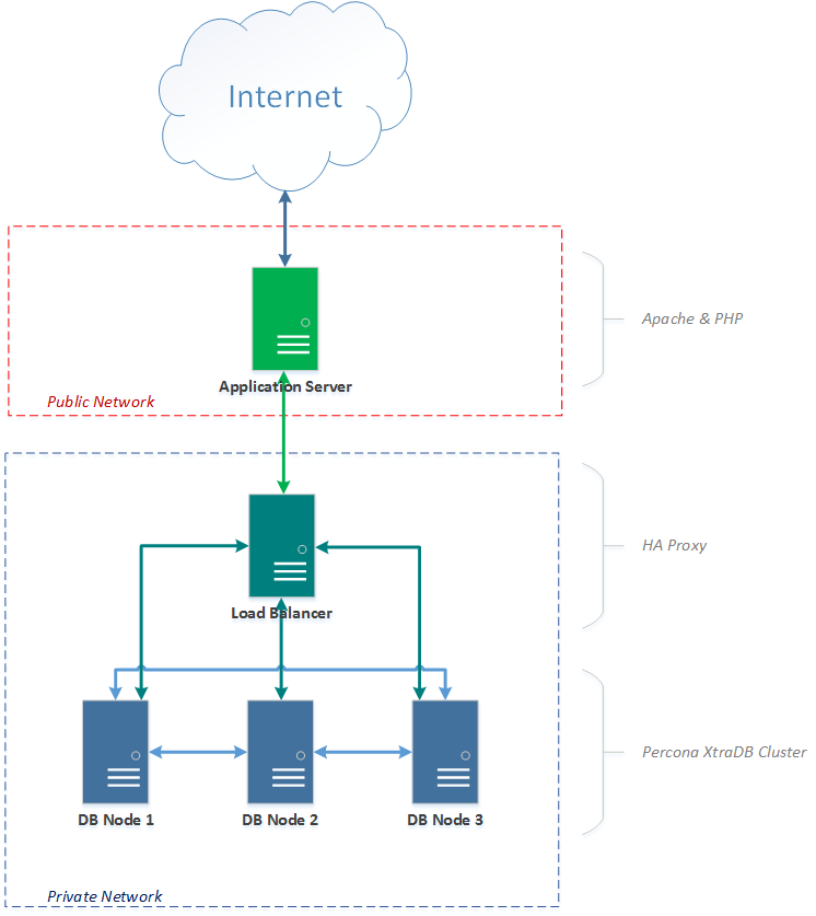 Mike Mead | Blog - Percona XtraDB Cluster 5 6, HAProxy and